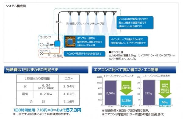 ガーデンecoミスト Gテリア 屋外冷房システム2